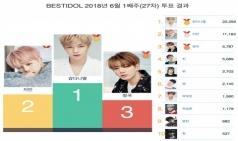6월 1주차 베스트 아이돌 투표, 1위 강다니엘 2위 지민 3위 정국 차지