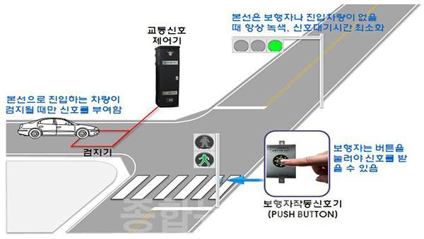 이천시, 2020년도 지능형교통신호시스템 확대구축 사업 선정.jpg